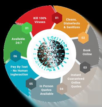 Corona Virus Preparedness